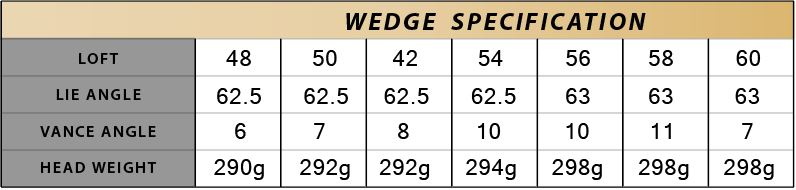 wedge_specification
